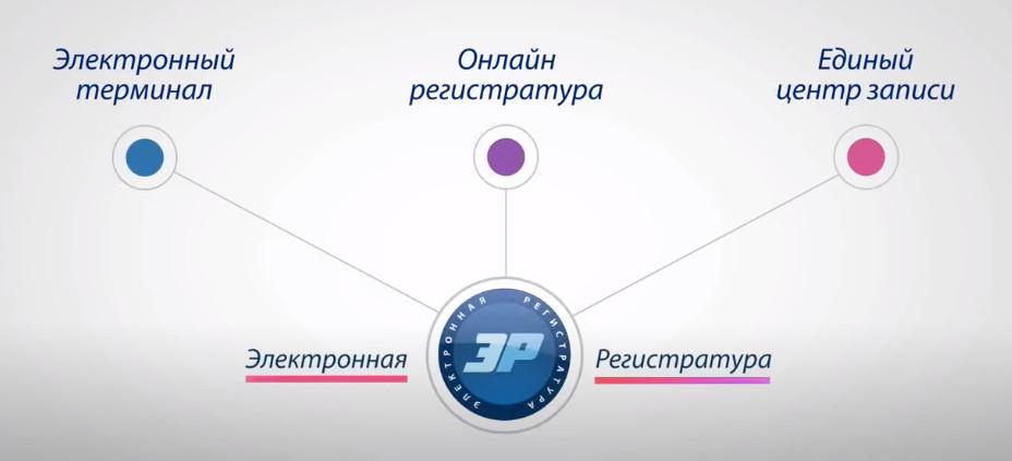 Электронная регистратура Регталон в Тольятти